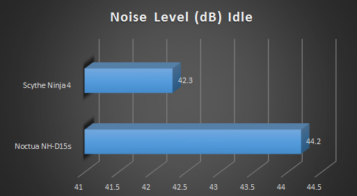 Noctua nhd15s cpu cooler review graphs db idle