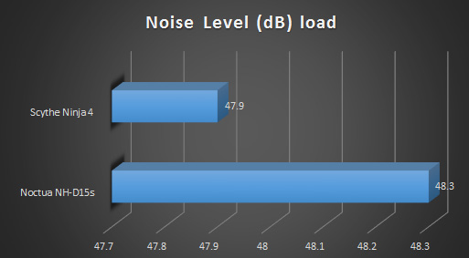 Noctua nhd15s cpu cooler review graphs db load