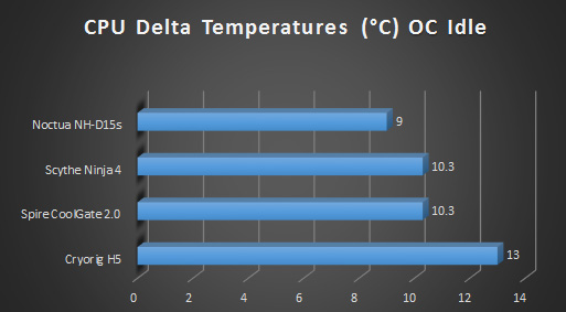 Noctua nhd15s cpu cooler review graphs oc idle
