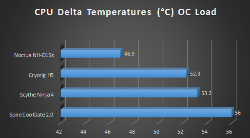 Noctua nhd15s cpu cooler review graphs oc load