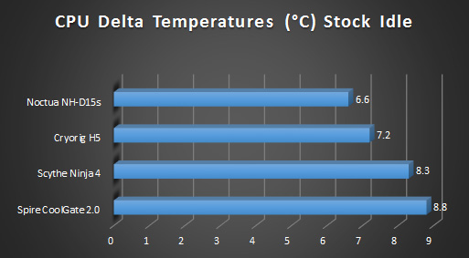 Noctua nhd15s cpu cooler review graphs stock idle