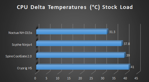 Noctua nhd15s cpu cooler review graphs stock load