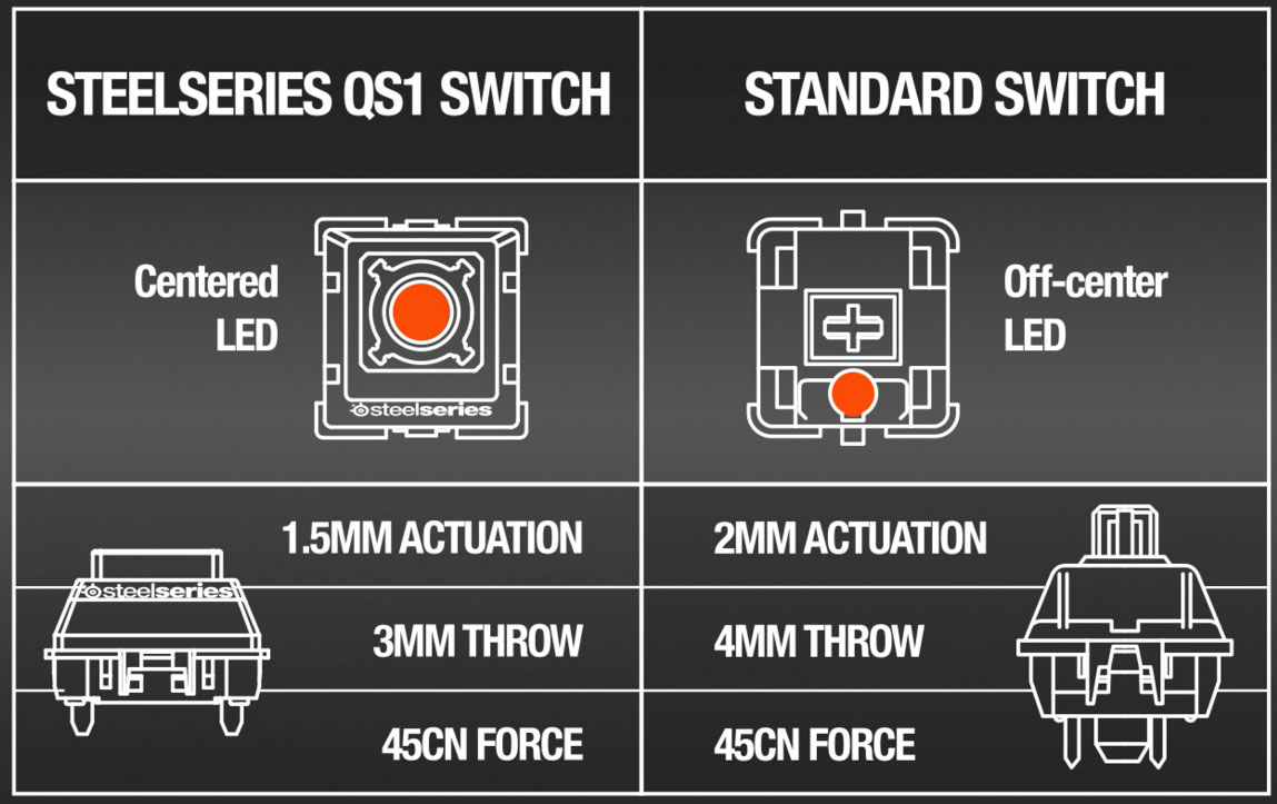 switch differences m800