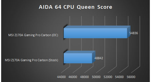 aida 64 cpu queen