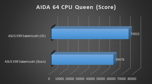 aida cpu queen