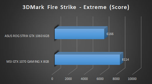 3d mark fire strike extreme