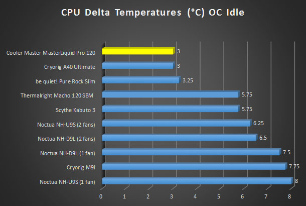 Cooler Master Masterliquid Pro 120 Aio Cpu Cooler Review
