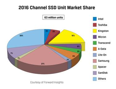 Kingston Digital Ships Second-Most SSDs in Channel Worldwide in 2016