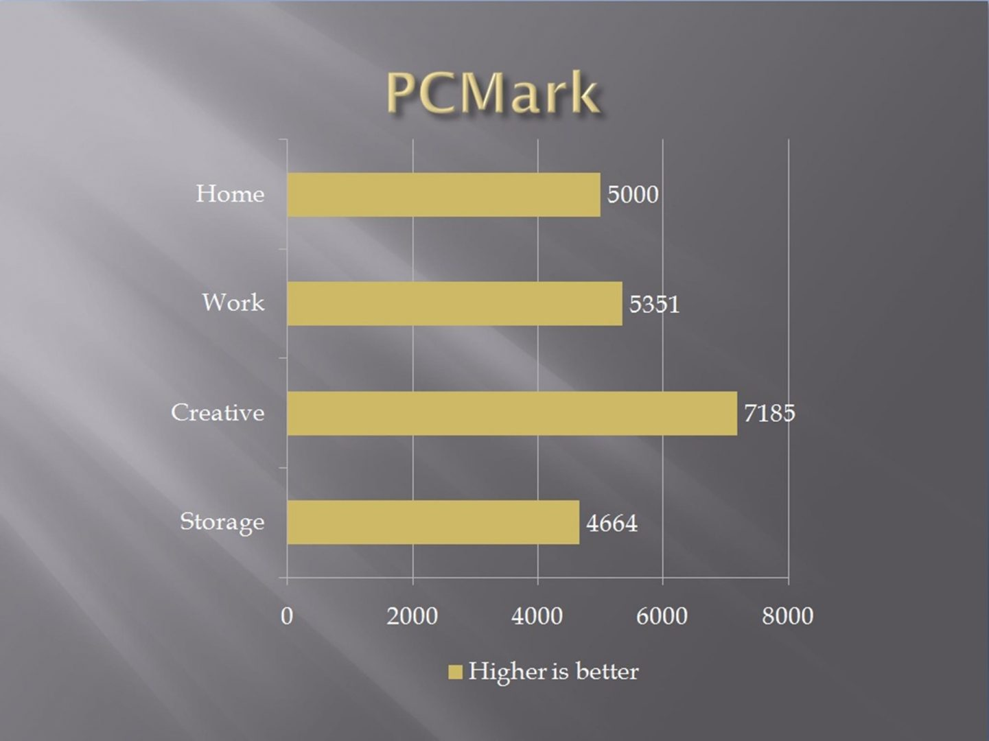 performance test pc