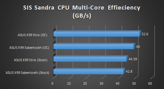 sis cpu multi core