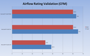 AF Validation