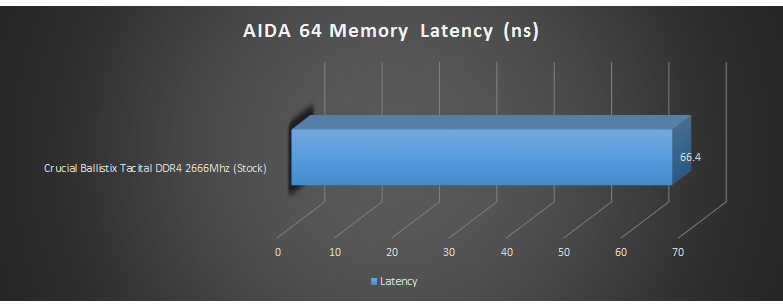 aida latency stock