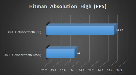 hitman high