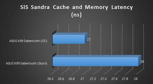 sis sandra cache mem latency