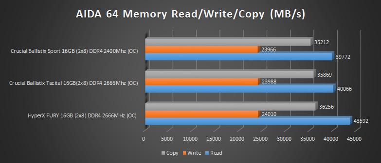hyperx fury ddr4 2666mhz aida 64 results 3