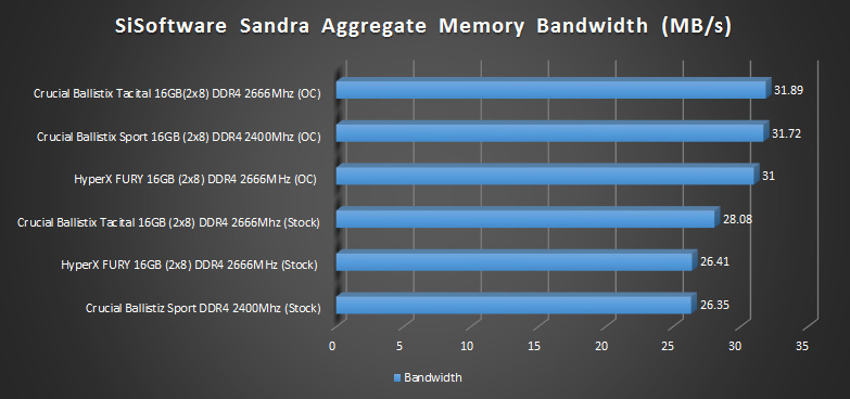 hyperx fury ddr4 2666mhz sisoftware sandra results 1