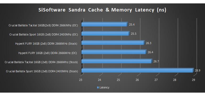 hyperx fury ddr4 2666mhz sisoftware sandra results 2