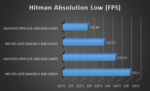 hitman 3`