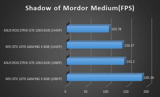 mnordor 3
