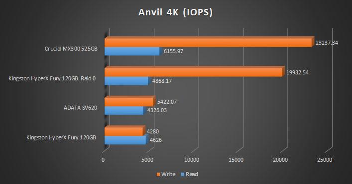 anvil-4k-iops