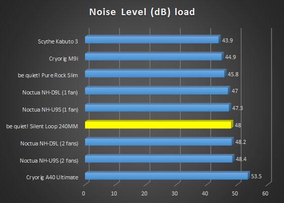 db-load