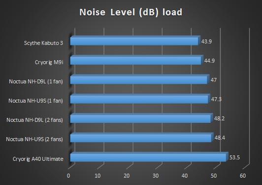 db load