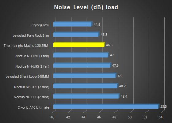 noise-load