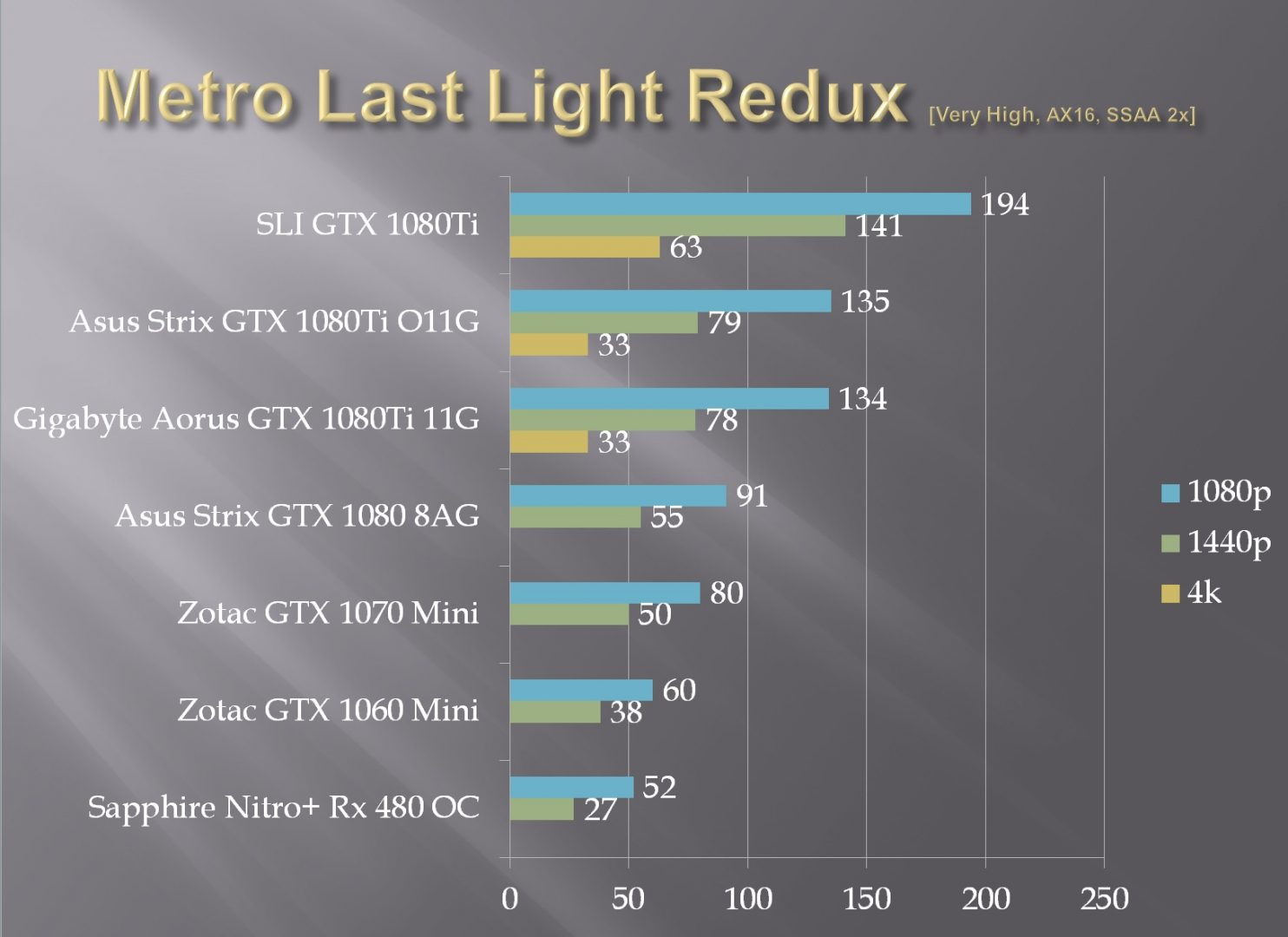 ASUS ROG Strix GeForce® GTX 1080 Ti - EnosTech com
