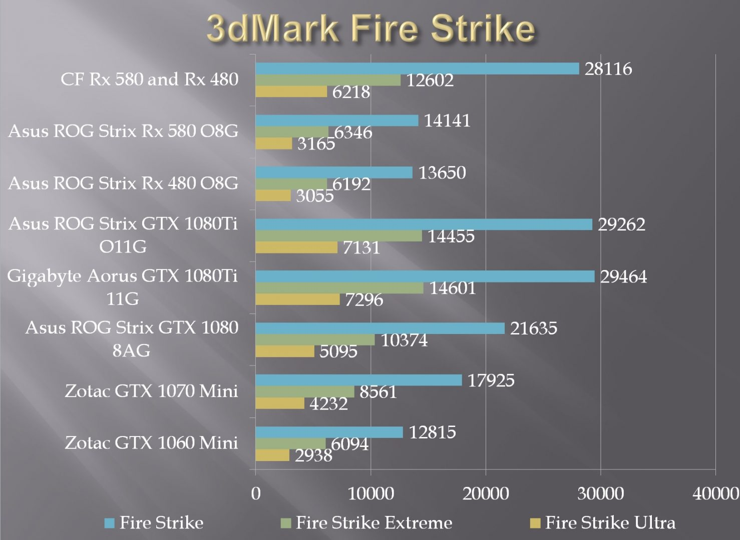 ASUS ROG Strix Rx 580 O8G Gaming OC Edition Review