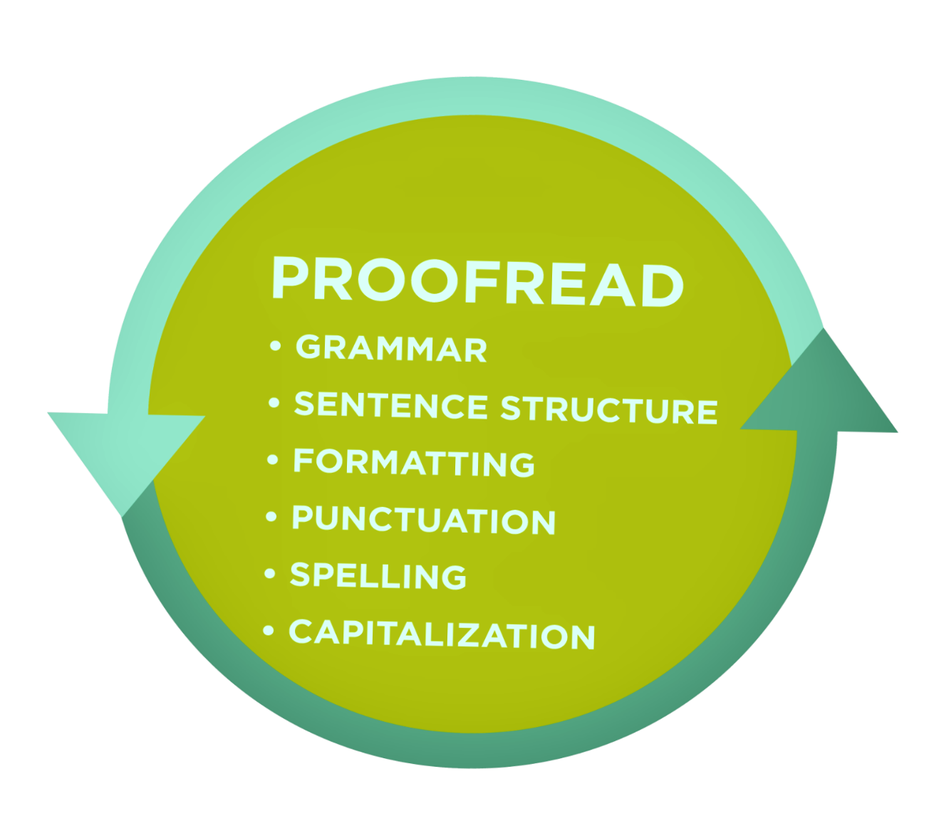 7 Ways to Use Technology to Become a Better Essay Writer Proofread image